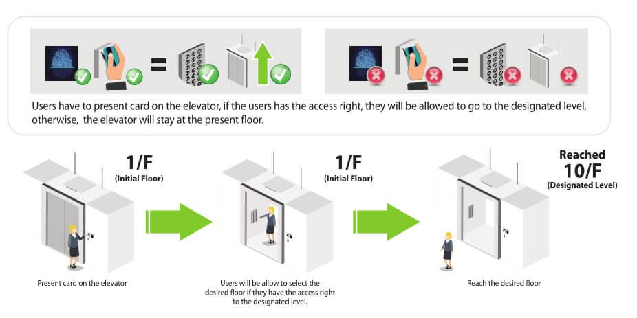 лифтовые уровни доступа zkteco