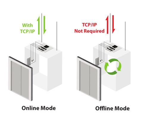 система лифтовая без связи сетевой