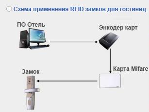 Гостиничные системы доступа