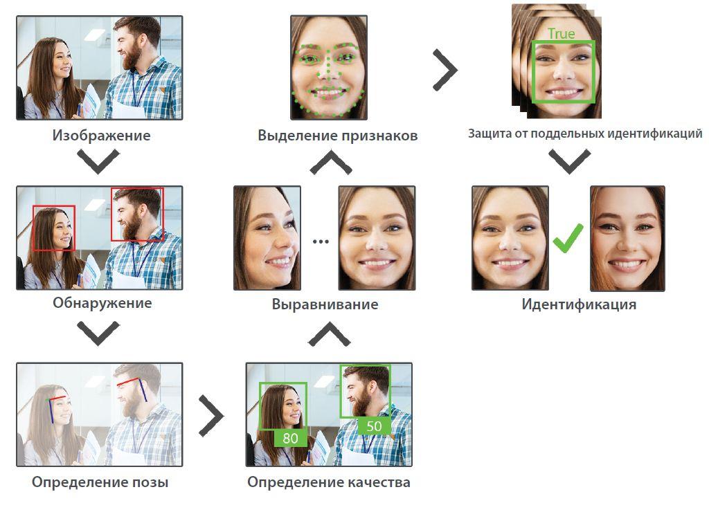 идентификация лиц Visible Light